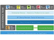 EMC统一分析平台(UAP)