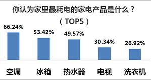 二、66%的消费者认为耗电大户是空调