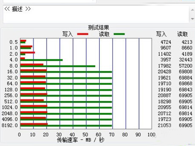 USB3.0更快的传输速度