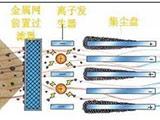 静电集尘技术