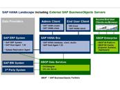 SAP HANA大数据分析平台