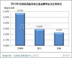 艾美特单品关注率为0.57%