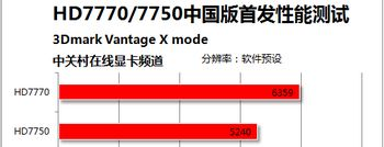 HD7750成绩