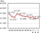 手机市场均价呈下降走势
