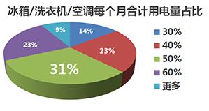 三、冰箱洗衣机空调占据家庭耗电量31%