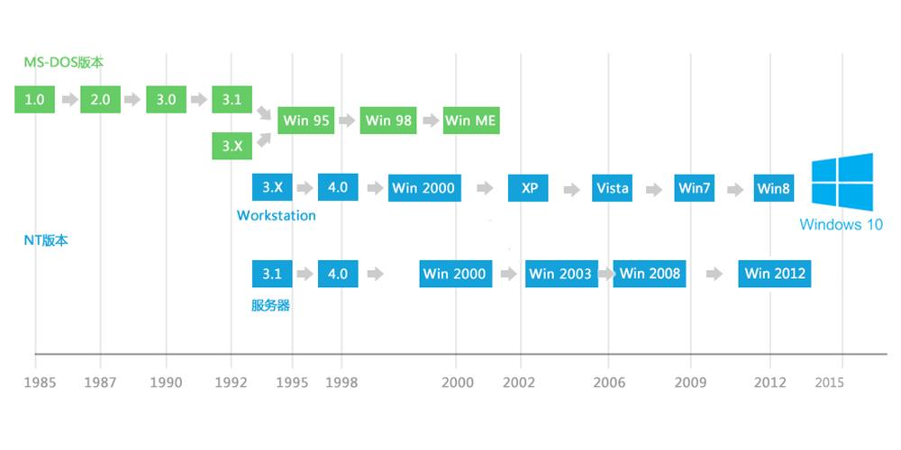 Windows发展历程