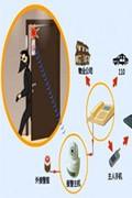 家用防盗设备走向细分与立体