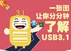福利:一张图让你分分钟了解USB3.1