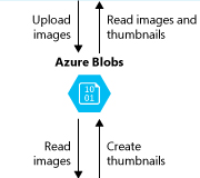 Azure云服务和ASP.NET入门