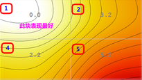 色度均匀性与亮度均匀性测试