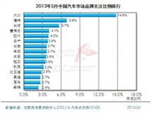 2013年5月汽车市场报告