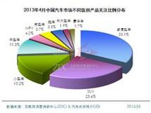 2013年4月汽车市场报告