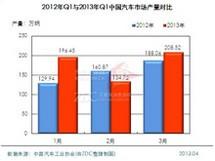 2013年Q1汽车市场报告