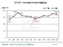 2012-2013年汽车市场报告
