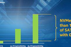 NVMe协议PCIe成主流