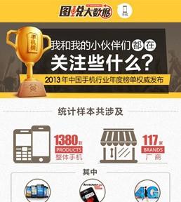 2013手机榜单权威发布