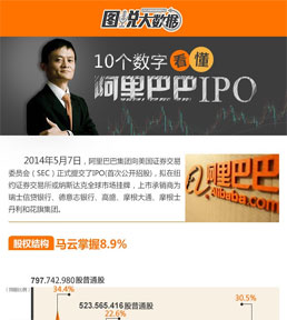 10个数字看懂阿里巴巴IPO