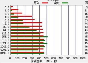 SATA3 6GBps的传输速度实测