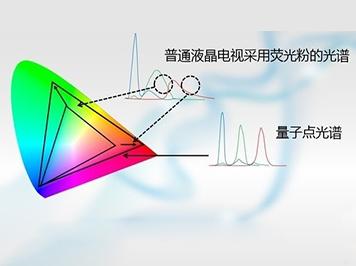 量子点技术打破液晶色彩极限