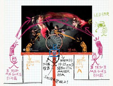 SXS布光日记【 Play basketball】