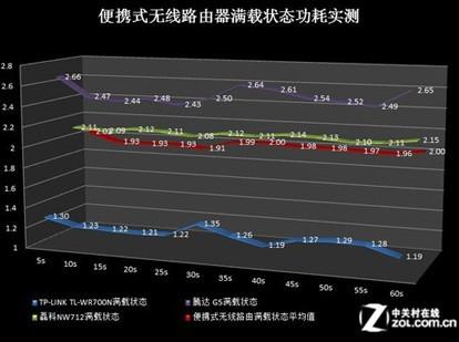 便携式无线路由器满载状态功耗实测结果(红色为平均功耗)