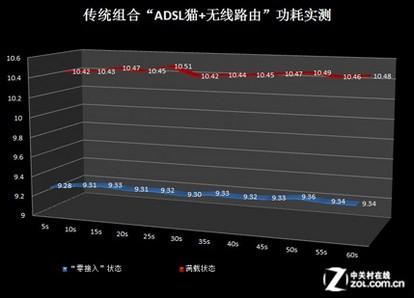 """ADSL猫+无线路由""功耗实测结果"