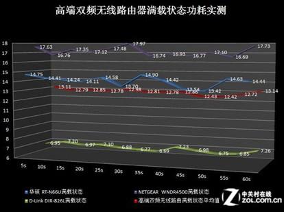 高端双频无线路由器满载状态功耗实测结果(红色为平均功耗)