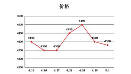 三星HTC引爆五一 10大热机价格走势图