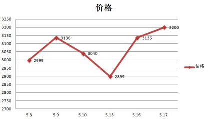 Note3跌破3K 近期十大手机价格走势图