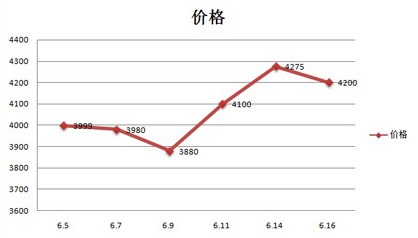 半数都降价 六月10款热门手机价格走势图