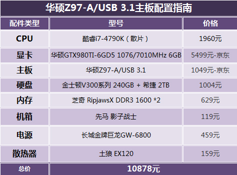 4K影音兼游戏 华硕USB 3.1主板配置