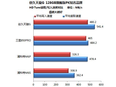 从HD Tune Pro的文件基准测试图中可以看到,三星850PRO 128GB和创久天璇G 128GB的读写曲线均非常平直,且两条线间隔较短,这同样表现出它们的强悍速度和稳定性,也说明掉速现象并不明显。