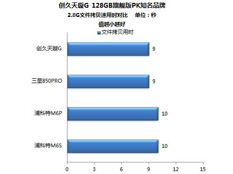 2.87GB相当于一部高清电影的大小,把它复制写入到这四款产品中,仅需9~10秒即可完成。若换做在机械硬盘中操作则需要1~2分钟才能完成,可见固态硬盘与机械硬盘存在的巨大差异。本次复制操作也可看出,创久天璇G 128GB具有优异的读写速度。