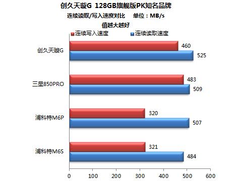 创久天璇G 128GB无论是连续速度还是4k 单队列速度,都位列前茅,表现非常出色。其次则是三星850PRO。不过在总分上,三星得分最高,为1145;浦科特M6P为1069;创久为1062;浦科特M6S为1045。