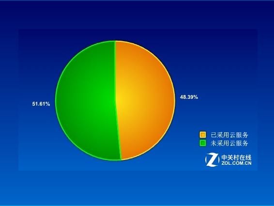 48.39%