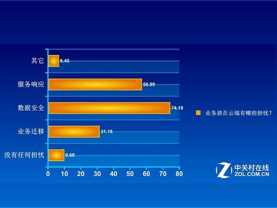 74%的用户担心安全问题
