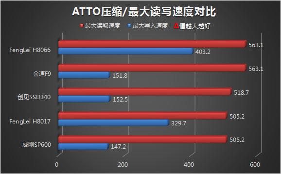 ATTO最大读写对比
