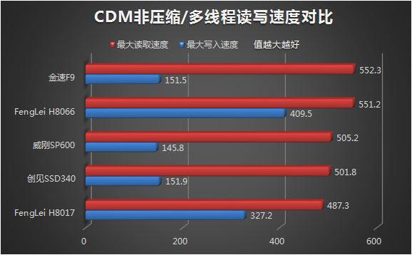 CDM测试