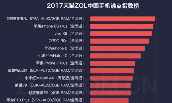 17年半年度天猫中国科技产品沸点指数榜