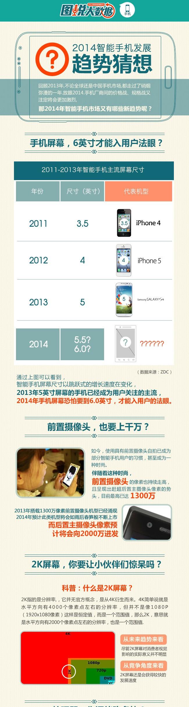 2014年智能手机趋势猜想