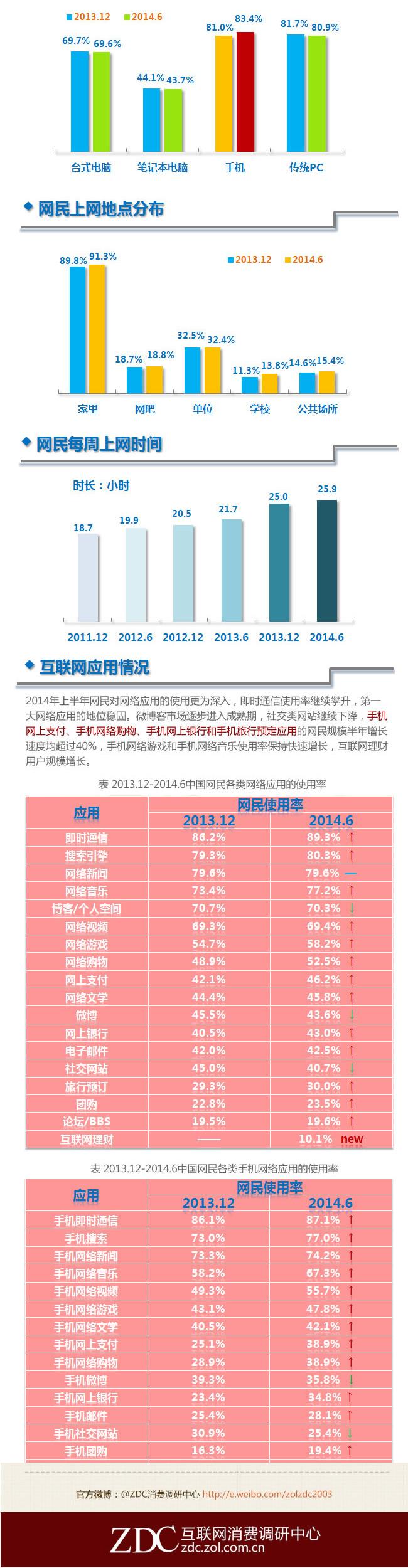 中国互联网网民分析2