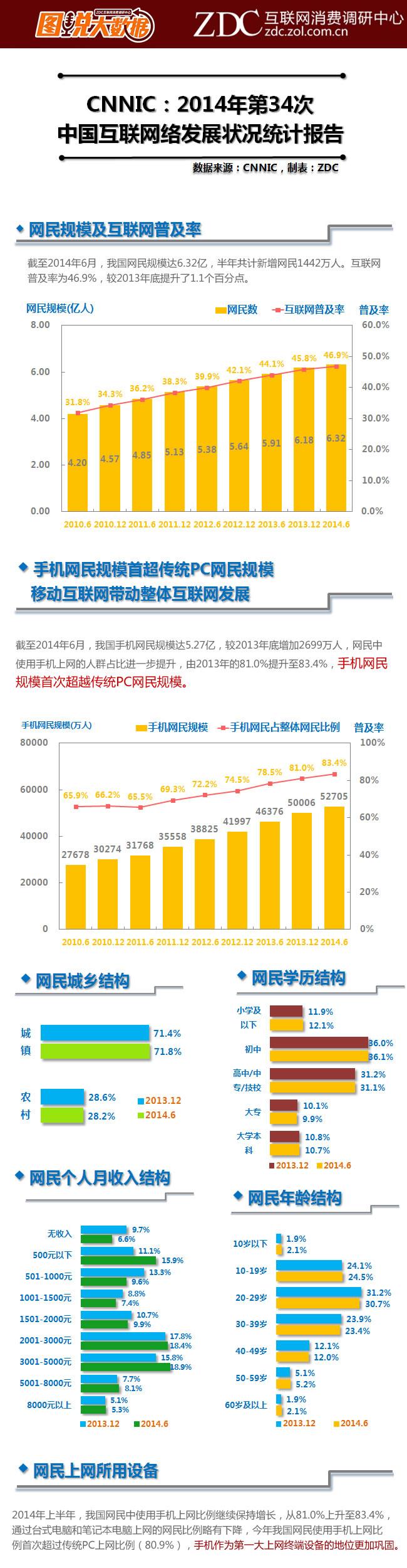 中国互联网网民分析1