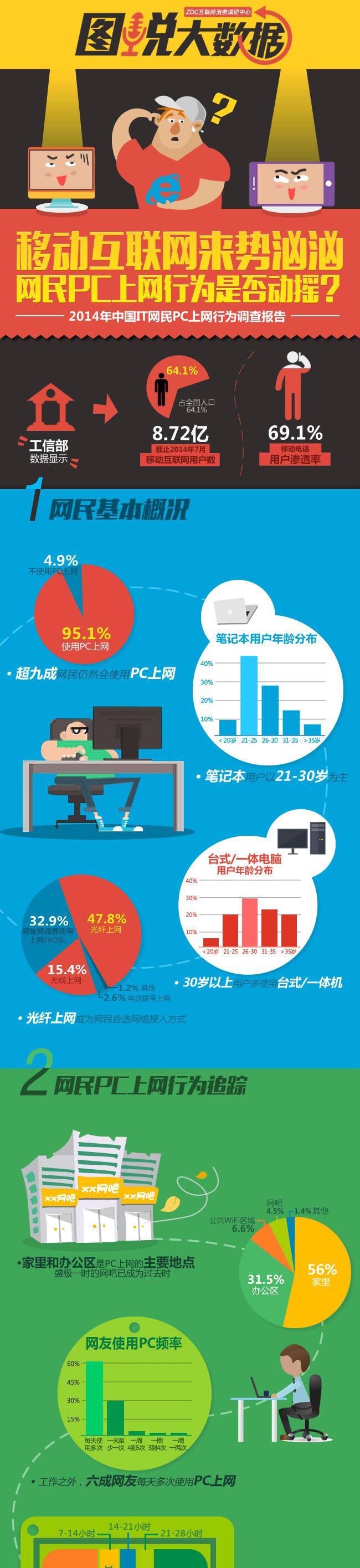 移动用户超八亿 网民PC上网行为动摇?