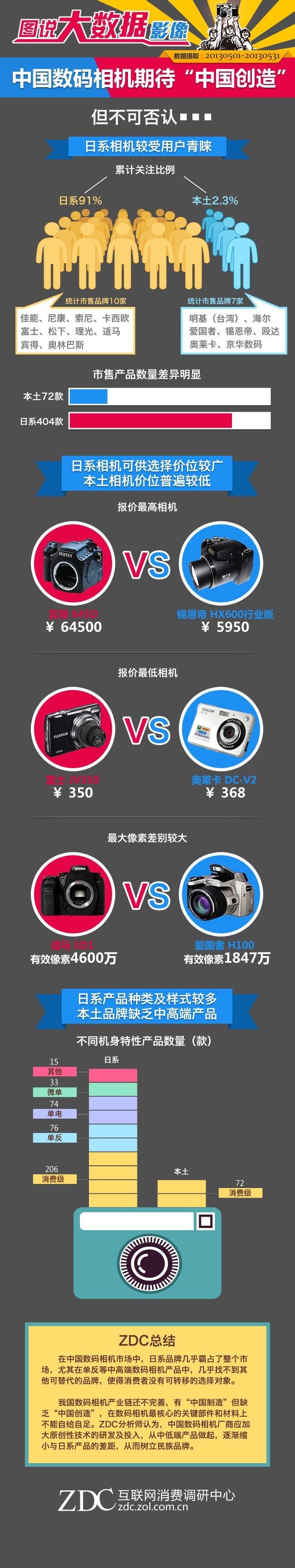 """数码相机期待""""中国创造"""""""
