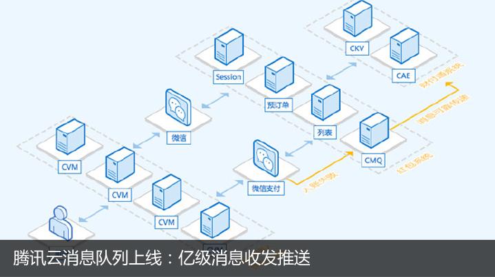 腾讯云消息队列上线:亿级消息收发推送