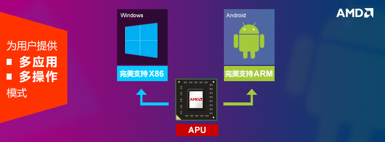 AMD潘晓明:双架构计算将推动战略转型