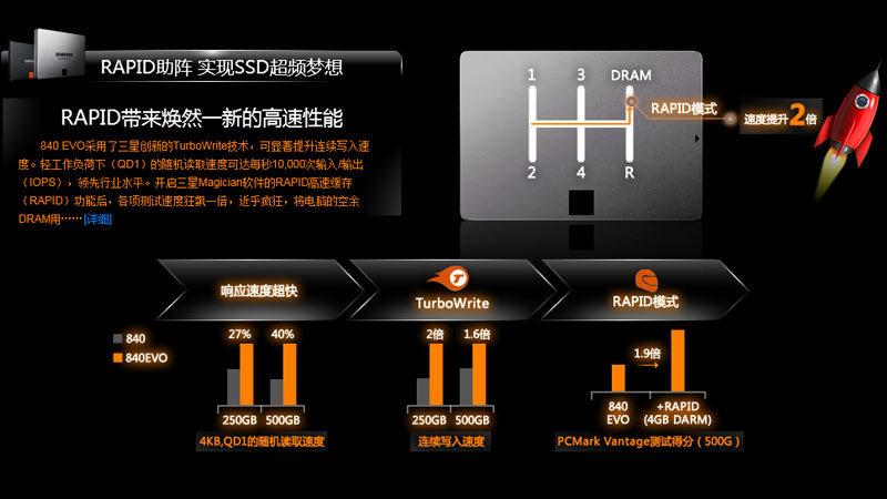 三星RAPID加速技术 尽享高速性能