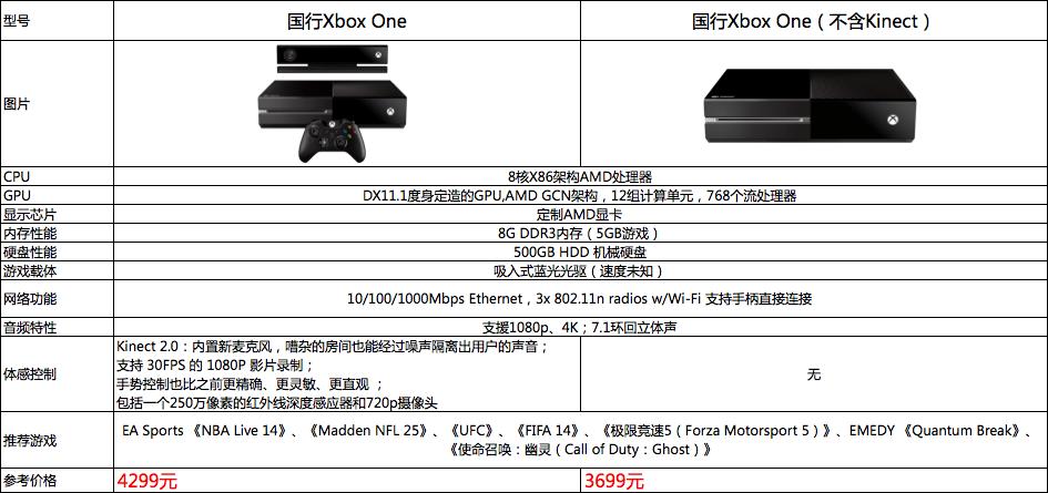 xbox one参数